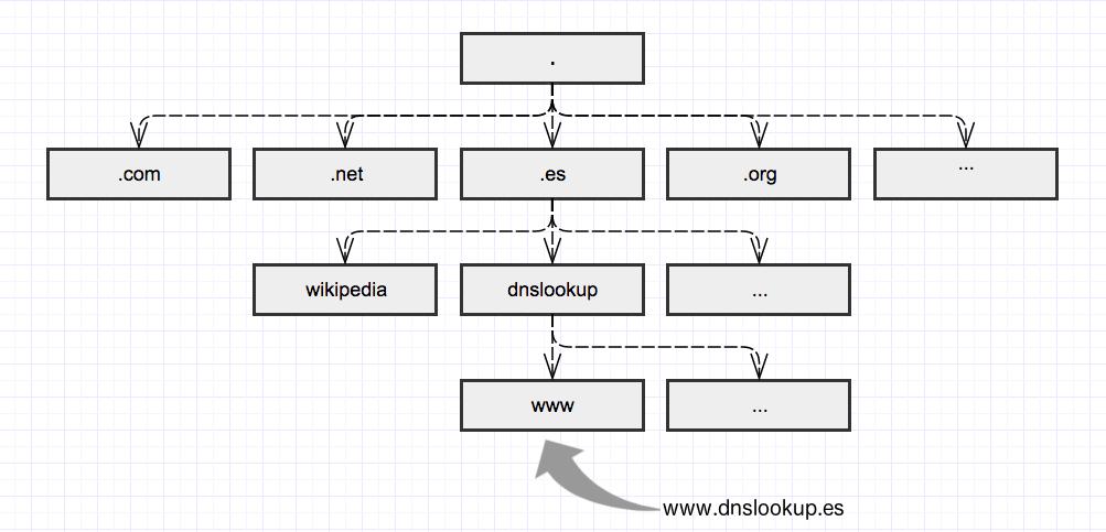 """Esta imagen representa un árbol DNS donde se puede ver cómo el nivel superior (""""."""") está compuesto por las palabras situadas """"más a la derecha"""" del dominio (en este caso, """".es"""")."""