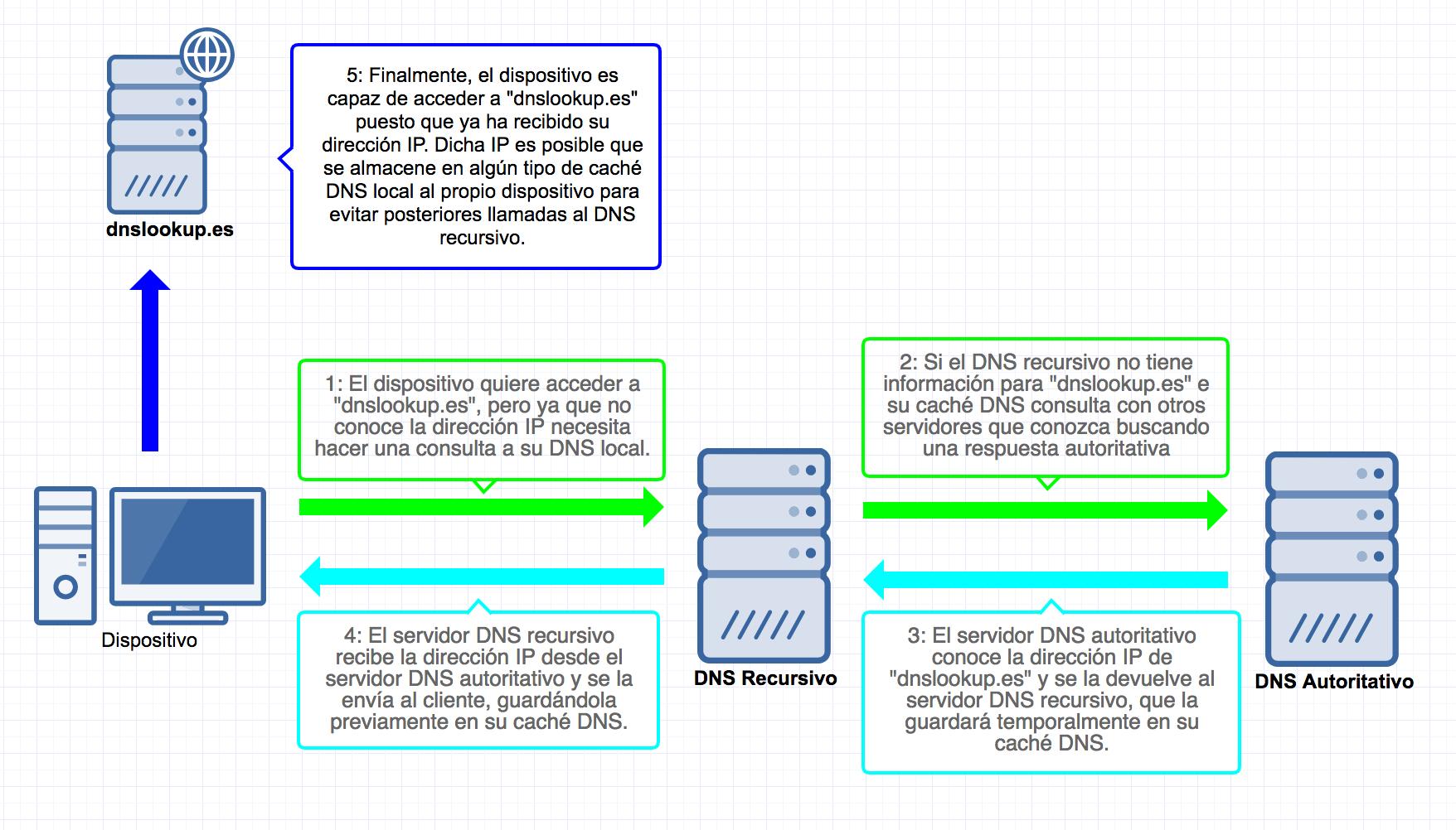 """Esta imagen ilustra, paso por paso, las acciones necesarias para realizar una consulta DNS. Nótese que el """"DNS autoritativo"""" puede no ser el primer DNS a consultar, o que la consulta necesite realizar varias peticiones a distintos DNS (por ejemplo: a un servidor raíz y otro servidor autoritativo)"""